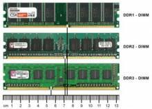 Правильный выбор оперативной памяти